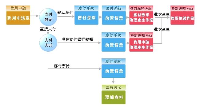 ampion ERP财务会计软体模组】费用管理流程图-凌越 软体版本