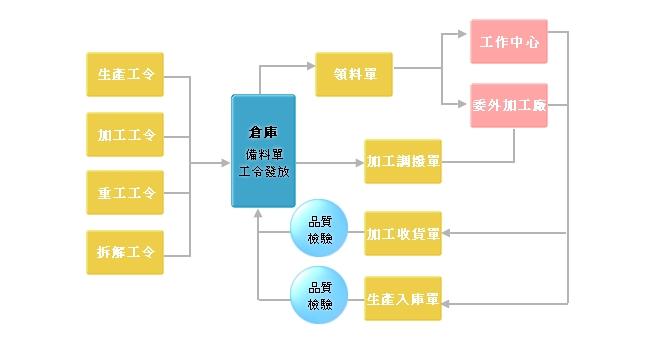 ampion ERP制造模组】工令管理流程图-宇呈资讯 ERP 制造MRP模